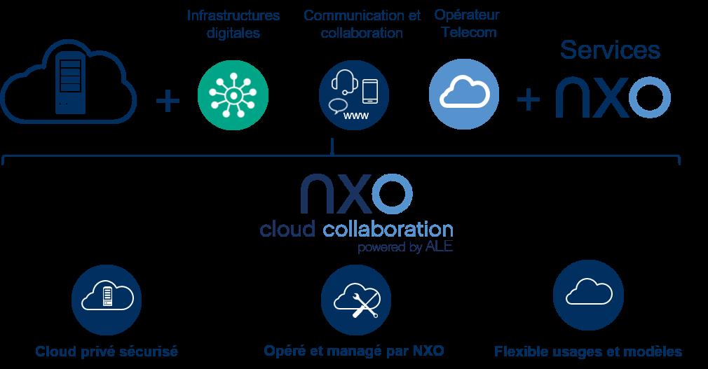 Synoptique de l'offre NXO cloud collaboration powered by Alcatel