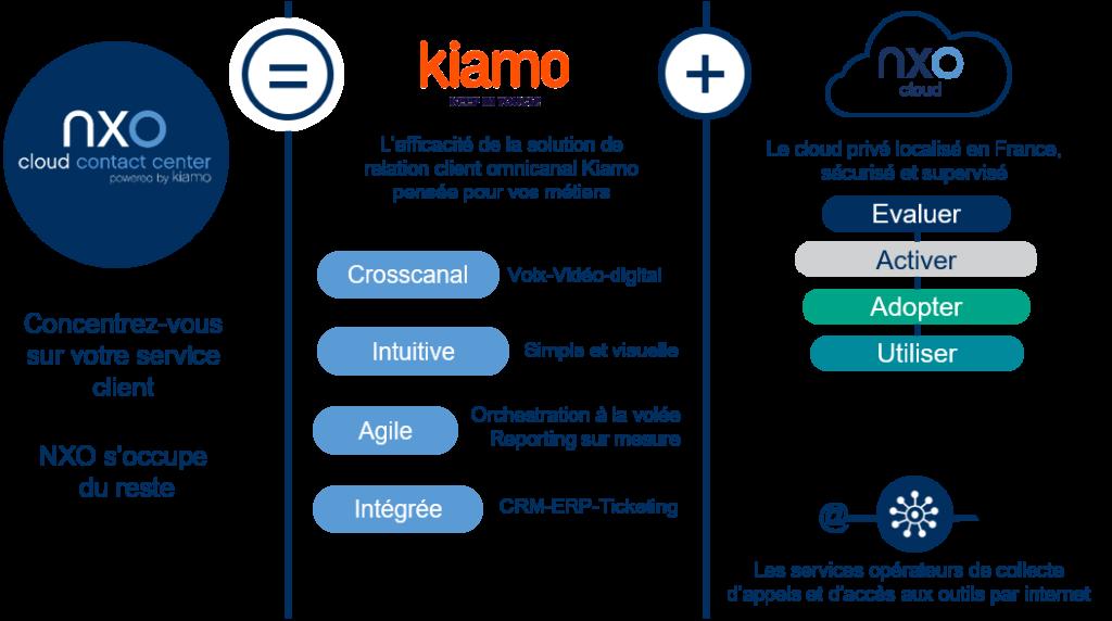 NXO-Cloud-Contact-Center-Kiamo Synoptique