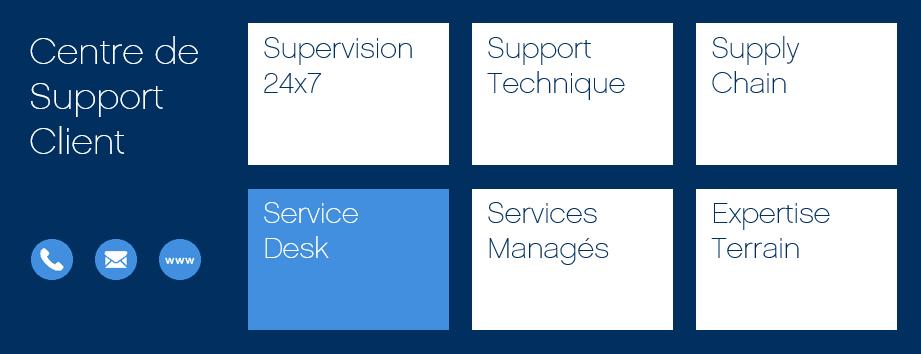Centre de support client de NXO - Points clés