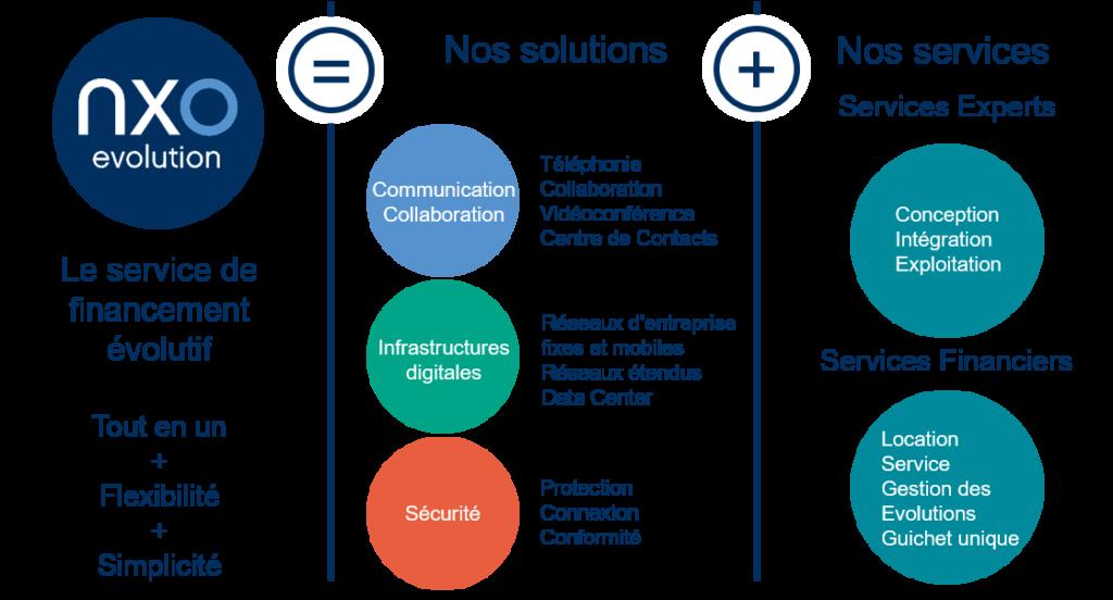 Synoptique de l'offre NXO Evolution - offre de financement IT de NXO
