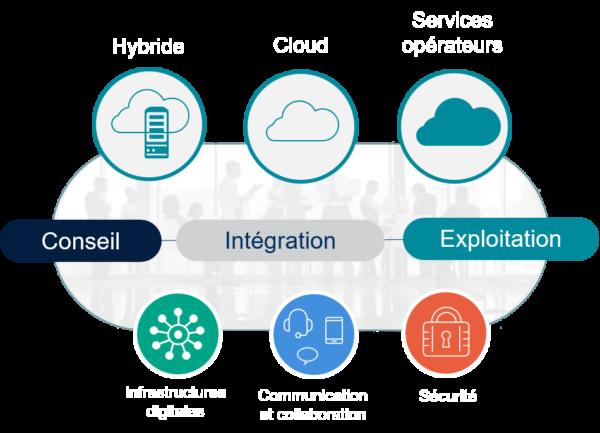 Services cloud et opérateur - NXO - synoptique général