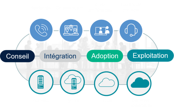 NXO métier communication et collaboration - Schémas