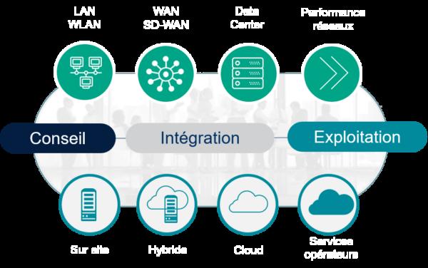 Schéma solutions d'Infrastructures digitales, réseaux d'entreprises - NXO
