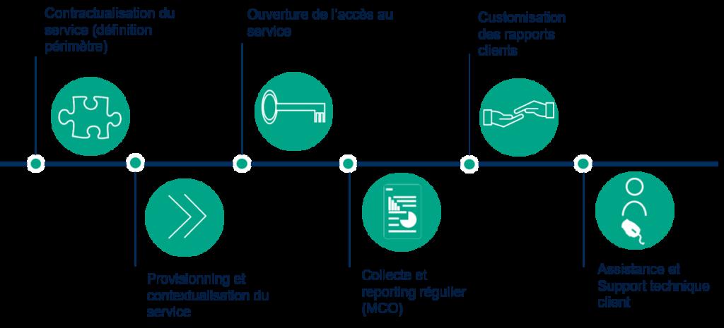 Feuille de route NXO pour le déploiement d'une solution de gestion de la performance réseau