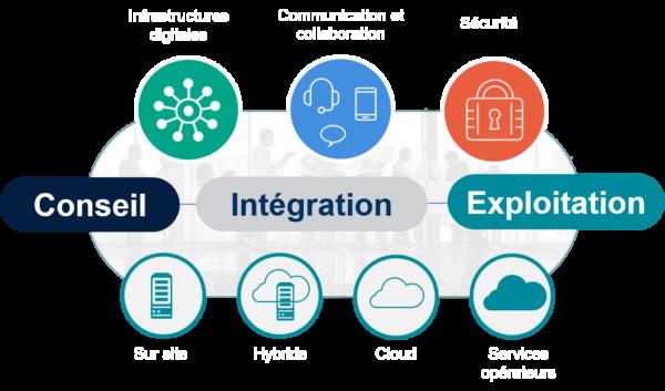 Services conseil, intégration et exploitation IT - NXO - Synoptiques général