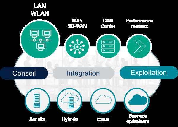 Solutions réseaux d'entreprises NXO - LAN et WLAN - Schéma