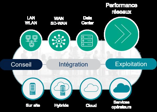 NXO solution Performance réseaux - Schémas