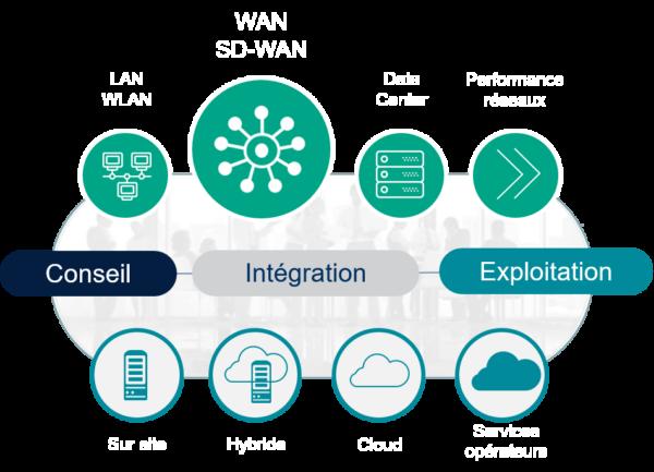 NXO Solution WAN et SD-WAN - Schéma