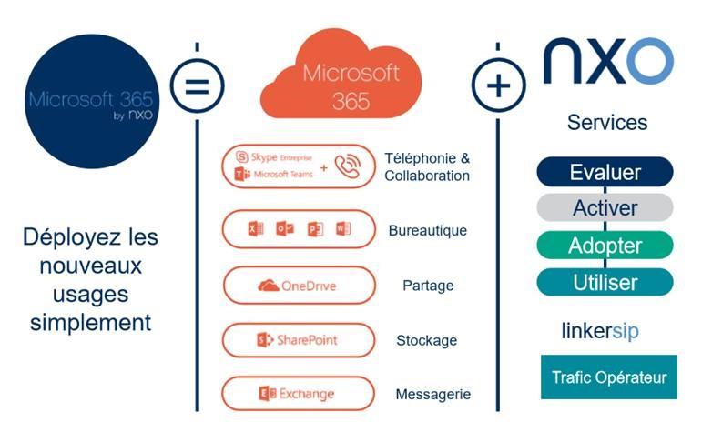Schéma de l'offre Microsoft 365 by NXO
