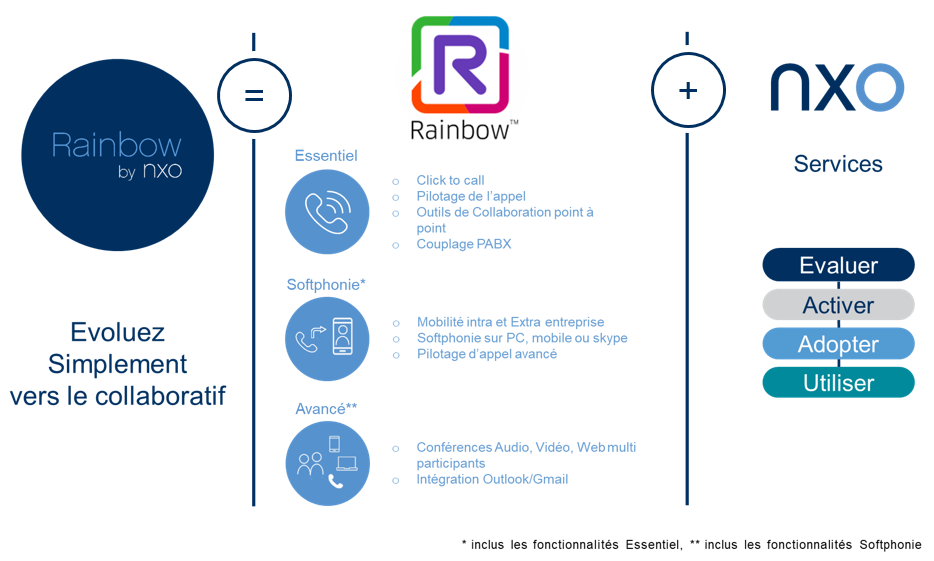 Synoptique de la solution Alcatel Rainbow by NXO