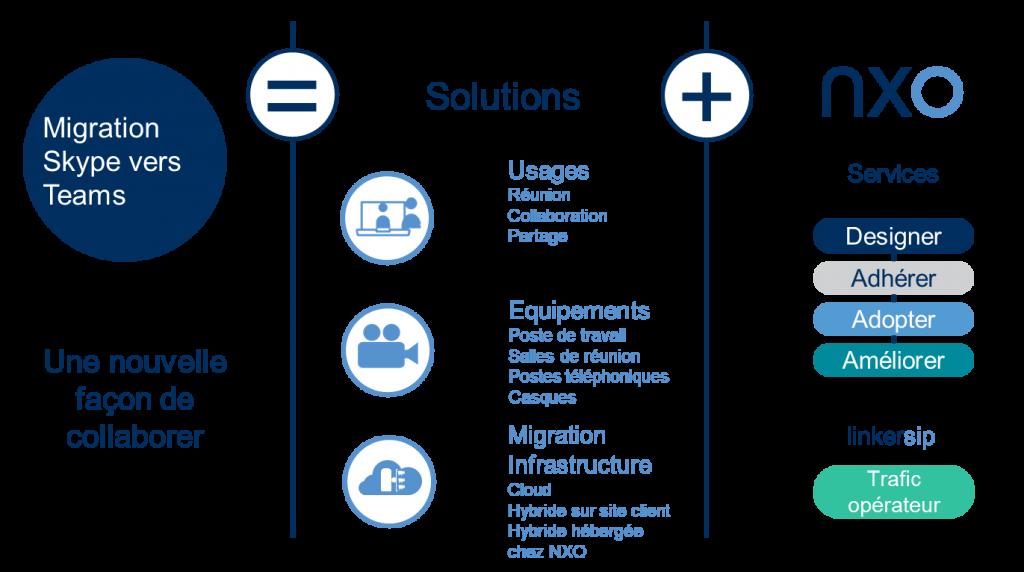 Synoptique du processus de migration de Skype vers Microsoft Teams par NXO