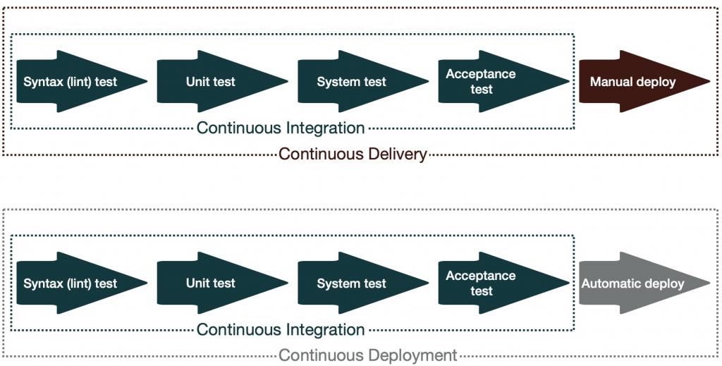Intégration en continu NXO orchestration des réseaux