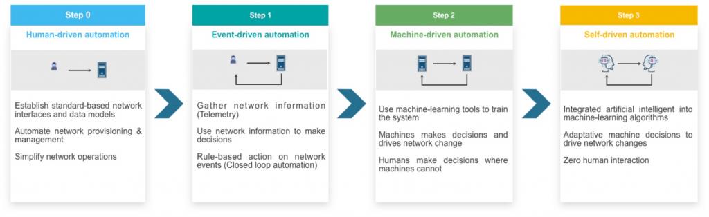 Orchestration et automatisation des réseaux - NXO schéma
