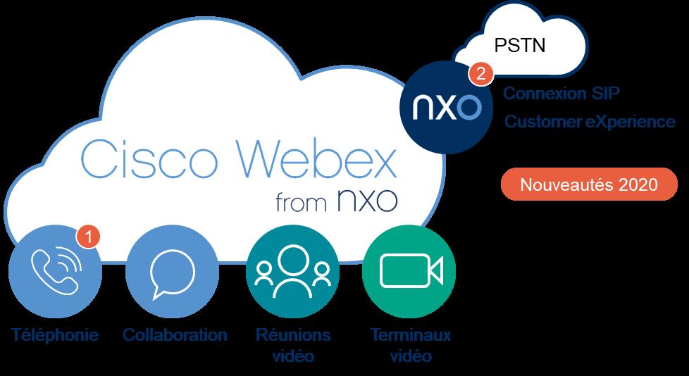 Schéma Cisco Webex Calling from NXO