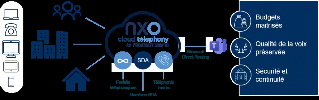 Avantages de NXO cloud telephony for Microsoft Teams - Schéma