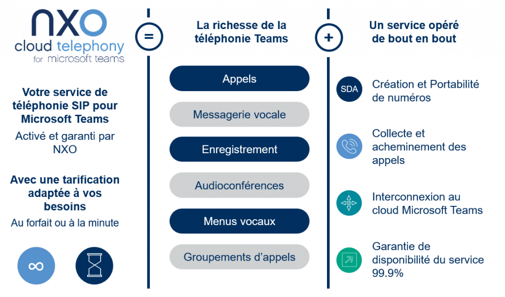 NXO Cloud telephony for Microsoft Teams : l'essentiel - Synoptique