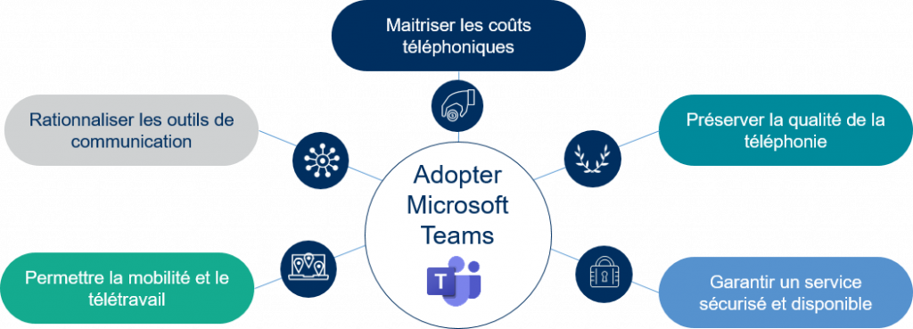 Pourquoi choisir NXO cloud telephony for Microsoft Teams ?  Argumentaire