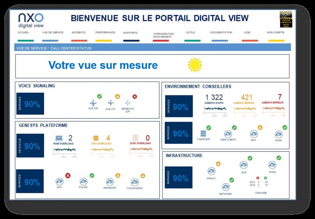 Dashboard NXO Digital View - Météo des services